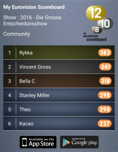 Bella C My Eurovision Scoreboard