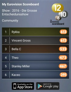 Kaceo My Eurovision Scoreboard Eurovision Song Contest 2016 Switzerland