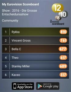 My Eurovision Scoreboard Theo Eurovision Song Contest Switzerland 2016