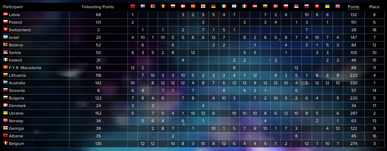 Scoreboard semi-final 2 eurovision song contest 2016