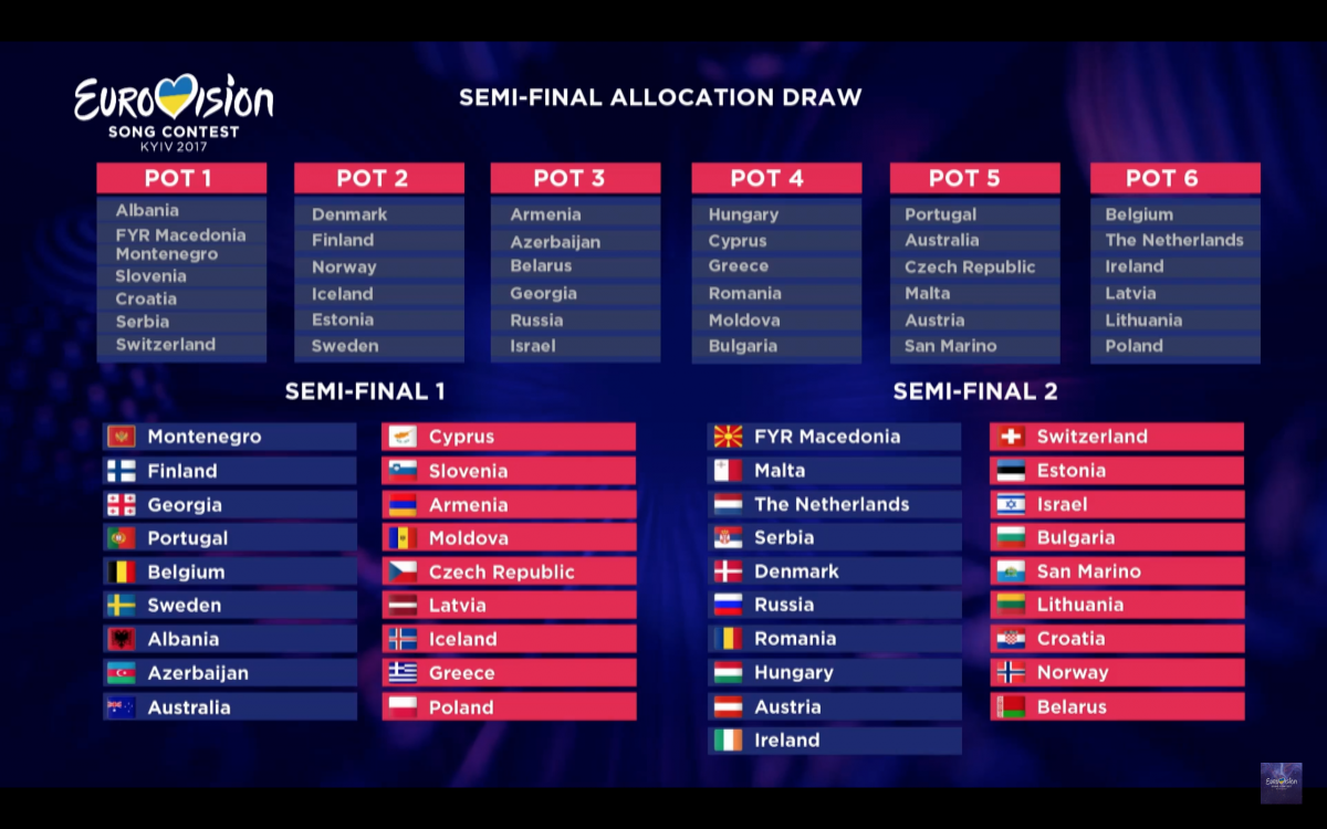 AllocationDraw_Results Eurovision Song Contest 2017 Kiev
