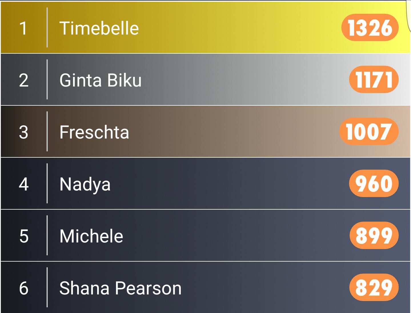 Freschta Gold My Eurovision Scoreboard 2017
