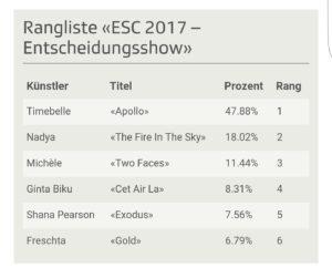 Results Eurovision entscheidungsshow 2017 Timebelle