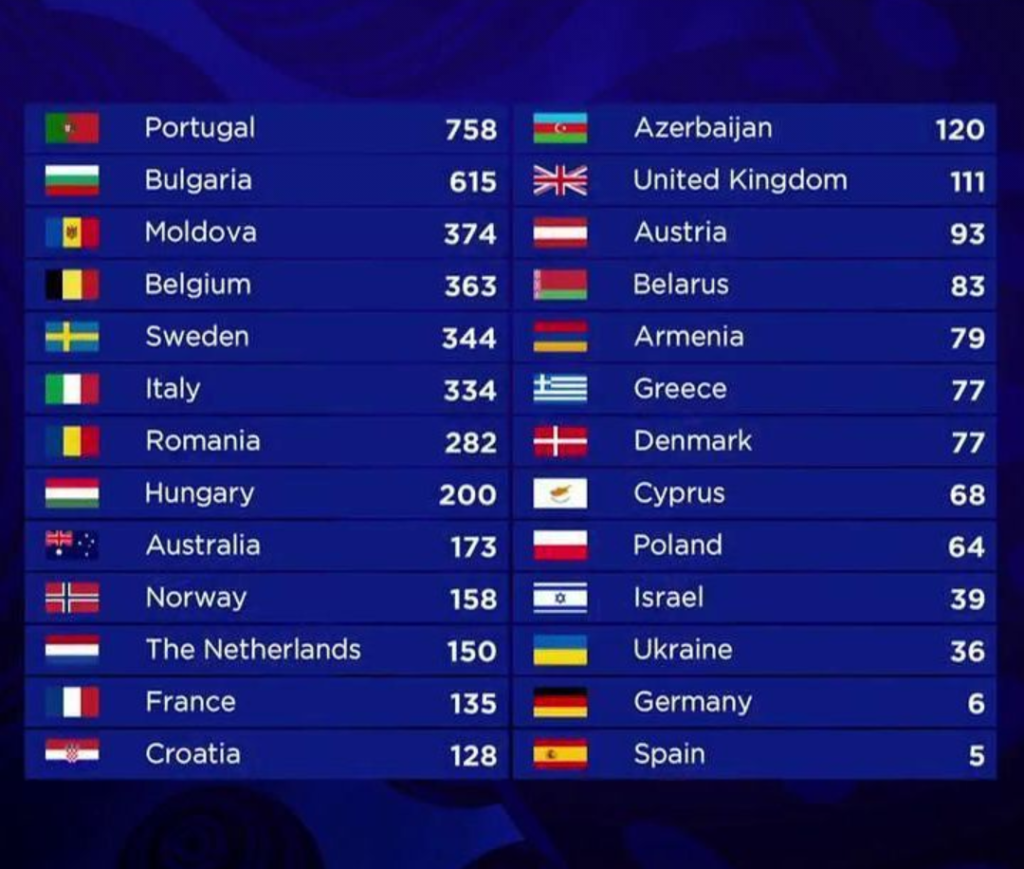 Scoreboard Eurovision Song Contest 2017 Grand Final