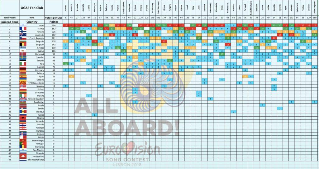 OGAE Poll 2018 Eurovision Song Contest Lisbon