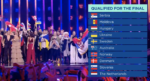 Eurovision Song Contest 2018 - Second Semi-Final results
