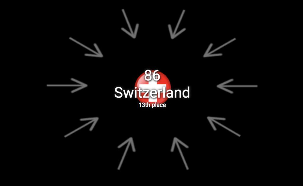 Results Switzerland 1st semi-final 2018