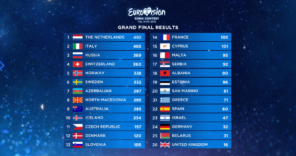 Results Grand Final Eurovision Song Contest 2019 Tel Aviv