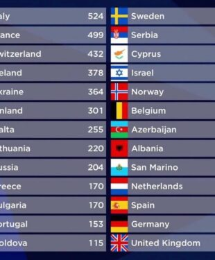 Eurovision Scoreboard 2021 Final Results