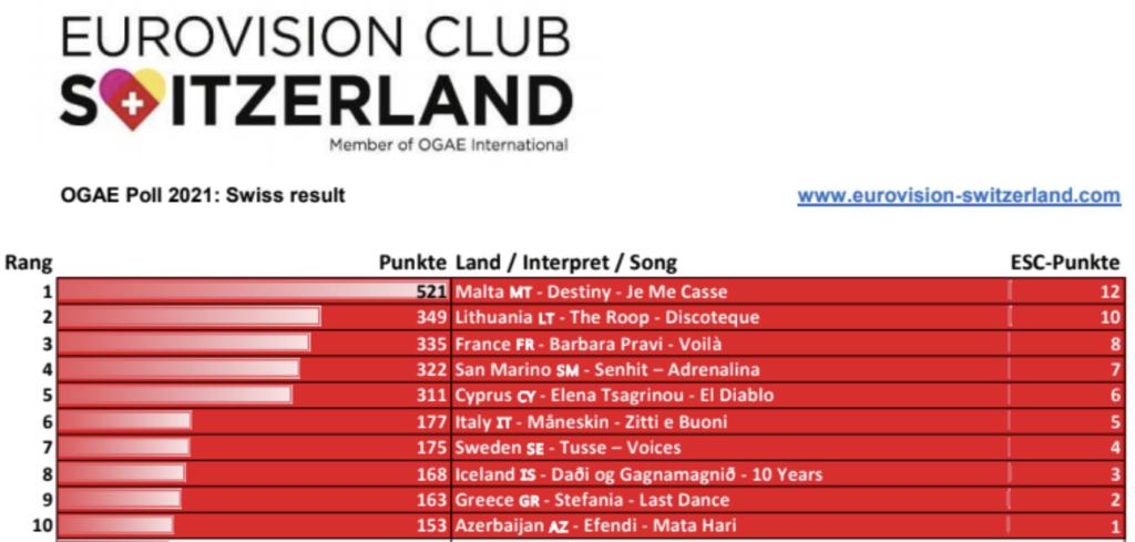 Eurovision Club Switzerland OGAE Poll 2021 Voting results