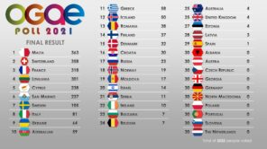 OGAE Poll Eurovision Song Contest 2021
